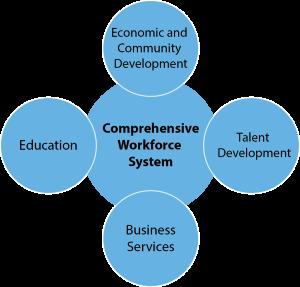 Comprehensive System